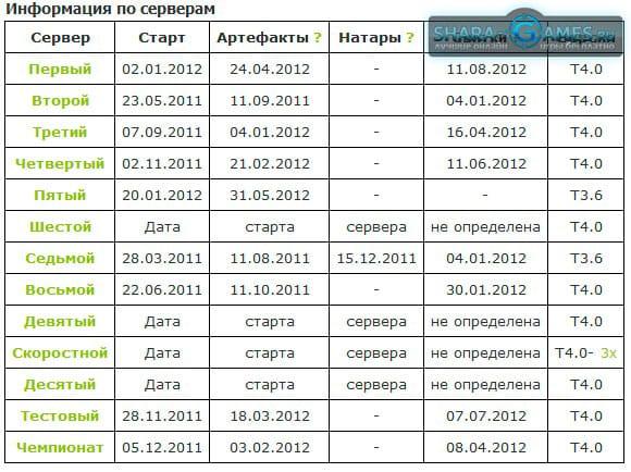 Информация по Травиан серверам