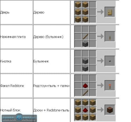 Minecraft: рецепты крафта
