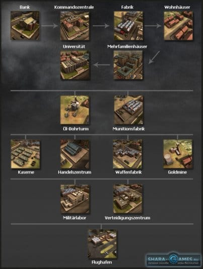Система постройки зданий