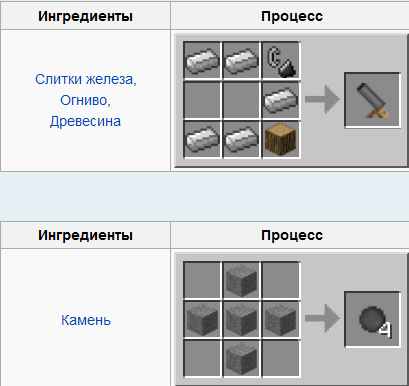 Рецепты крафта пушки и ядер в моде Balkon's Weapon