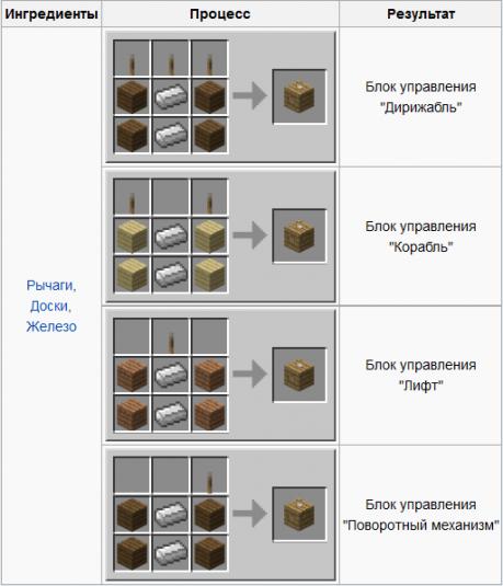 Для крафта командных блоков нам потребуются только доски, железные слитки и рычаги