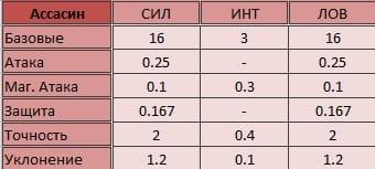 Таблица характеристик ассасина в Кабал Онлайн
