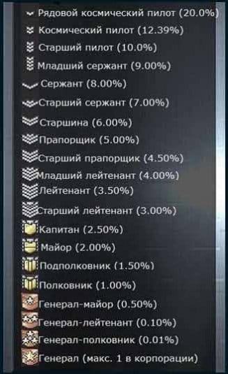 Таблица рангов