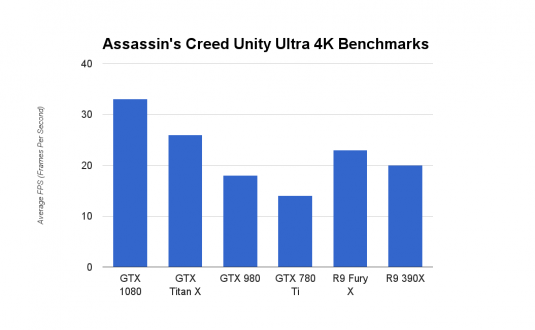 GeForce GTX 1080 Assassin's Creed Unity Ultra 4K