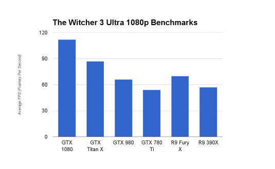 GeForce GTX 1080 The Witcher Ultra 1080p