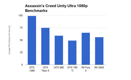 GeForce GTX 1080 Assassin's Creed Unity Ultra 1080p