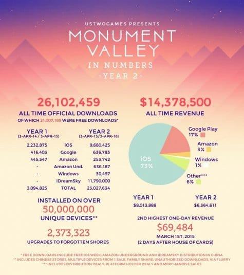 Статистический отчет о Monument Valley, опубликованный компанией Ustwo