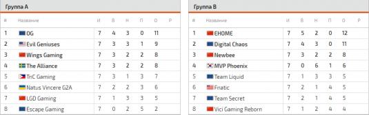 Турнирная таблица после группового этапа