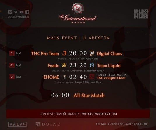 Расписание матчей четвертого игрового дня основного этапа The International