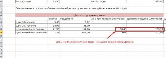 Расчет прибыльности от продажи купонов