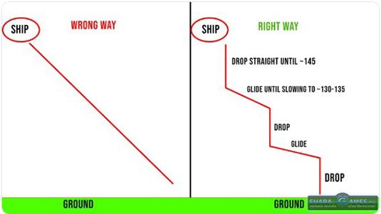 Правильный путь справа