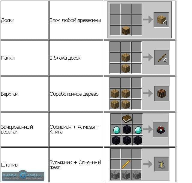 Как правильно сделать крышу для пристройки