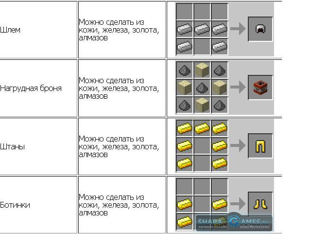 Рецепты как сделать броню