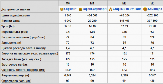 Таблица. Технические характеристики пушки Рикошет