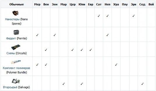 Обычные ресурсы. Таблица нахождения наноспоры, феррит, вторсырье, схемы, коплекс полимеров