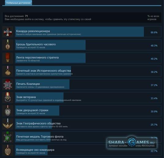 Медали в Steam. Первые 10 штук
