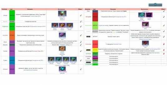Виды качества предметов с описанием
