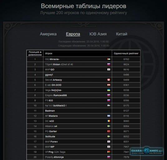 Рейтинг лучших игроков Европы на 25.04.2016