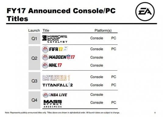 Скриншот финансового отчета Electronic Arts