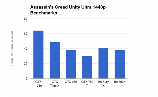 GeForce GTX 1080 Assassin's Creed Unity Ultra 1440p