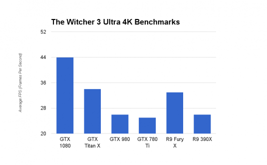 GeForce GTX 1080 The Witcher Ultra 4K