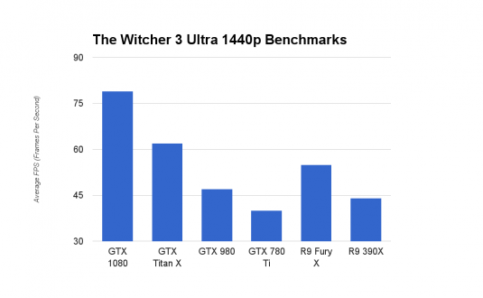 GeForce GTX 1080 The Witcher Ultra 1440p